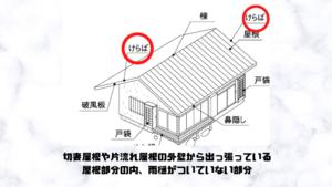 ケラバとは切妻屋根や片流れ屋根の外壁から出っ張っている 屋根部分の内、雨樋がついていない部分