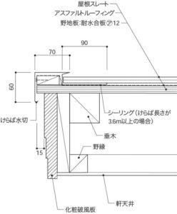 スレート屋根のケラバ(包み方)