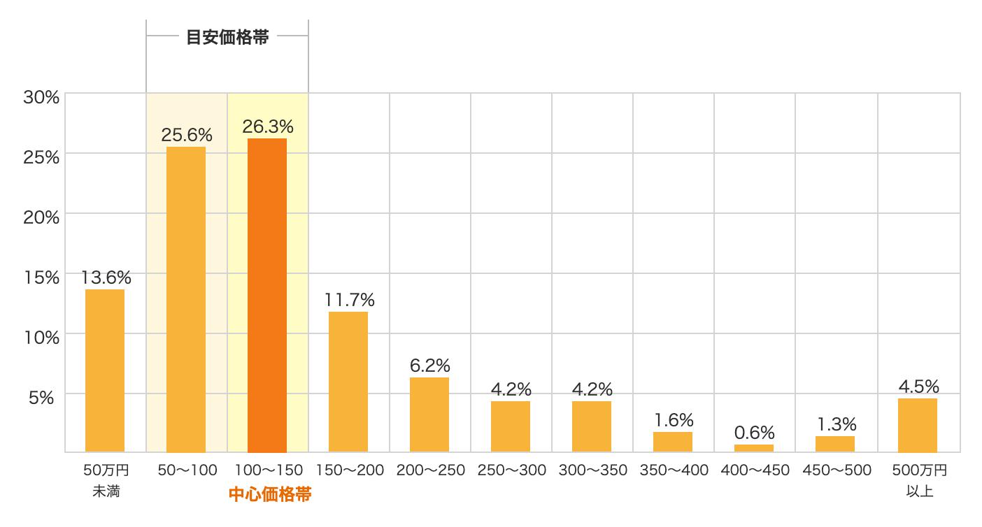 東京都での外壁塗装相場は50万円~150万円程度